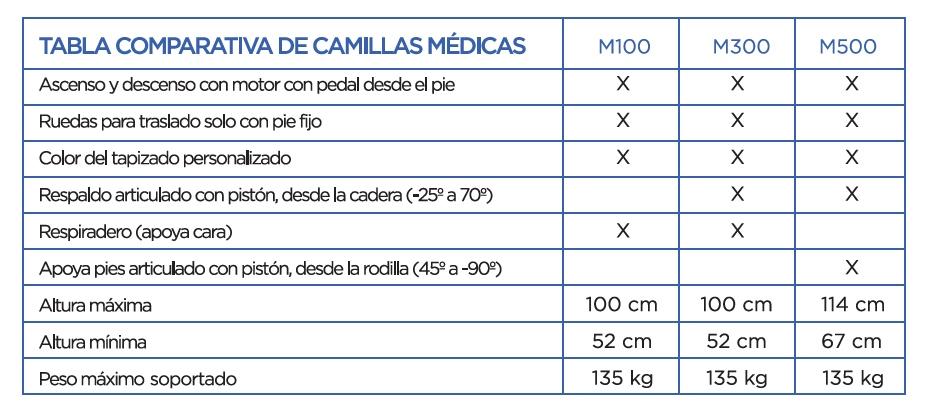 tabla-comparativa-camillas